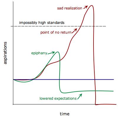 Procrastination Aspiration Curve