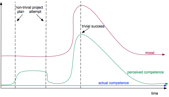 Graph showing mood and real and perceived competence