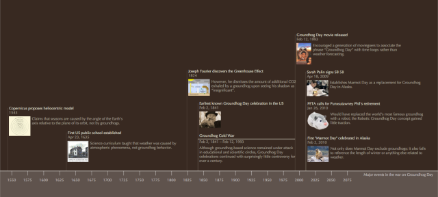 Timeline showing events in the War on Groundhog Day.