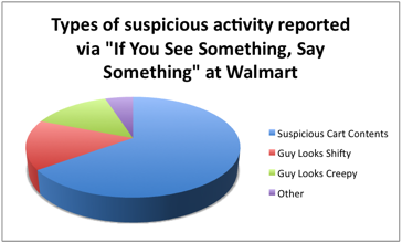 """Pie chart showing types of suspicious activity reported via """"if you see something, say something"""" at Walmart"""